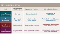 Team Leadership Styles