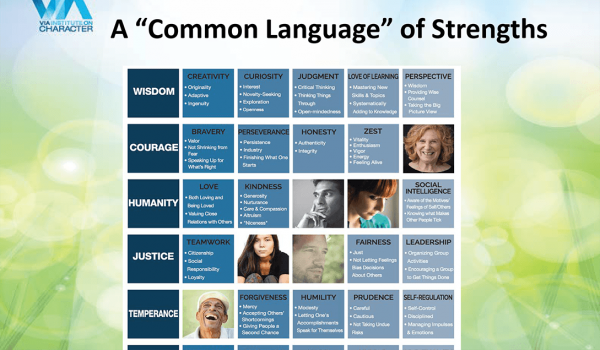 Slides: The How of Character Strengths